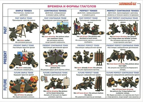 Английская грамматика Запоминай-ка. Серия таблиц плакатов.jpg